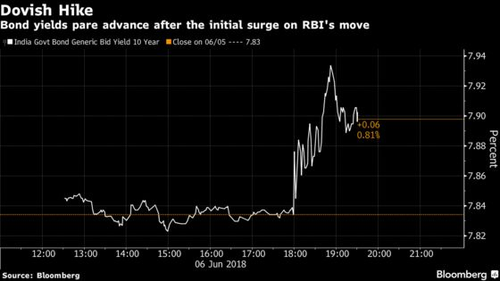Bonds in India Slide as RBI Raises Benchmark Rate, Rupee Climbs