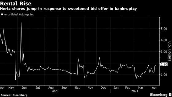 Hertz Gets Sweetened Offer as Bankruptcy Bidding War Escalates