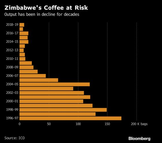 The Latest Hip African Coffee? Nespresso Says It's Zimbabwe Brew