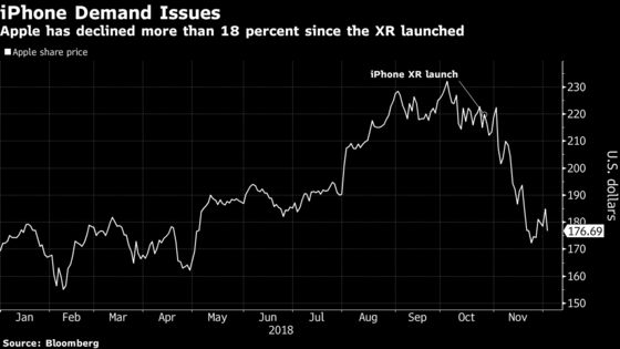Apple Sale Price Gains May Be at Risk