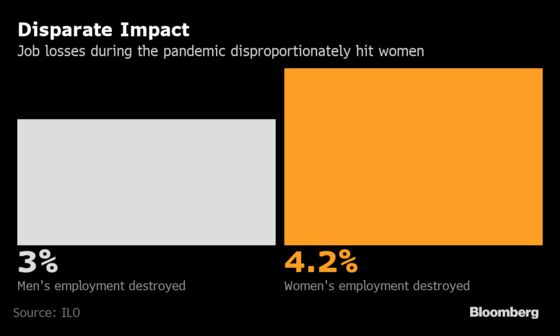 Women Are Still Suffering More Than Men in Pandemic Job Hit