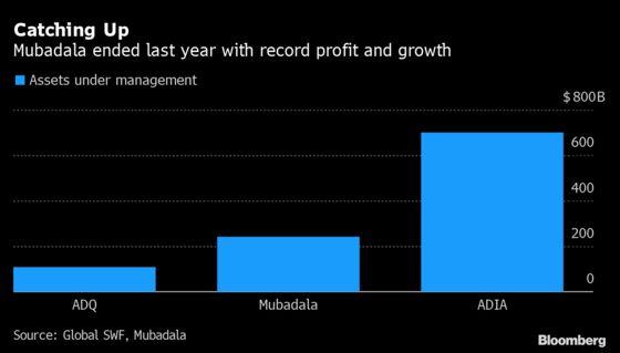 Mubadala Keeping Pace With KKR as $29 Billion Deployed Last Year