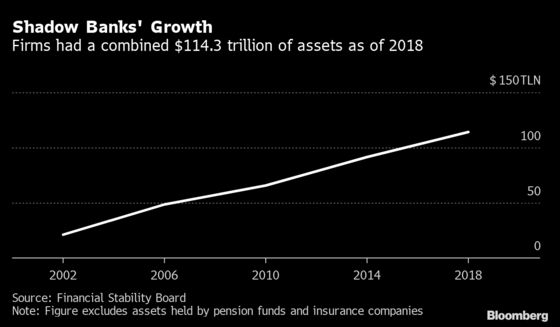 Fed Headed for a Clash With Hedge Funds, Other Shadow Banks