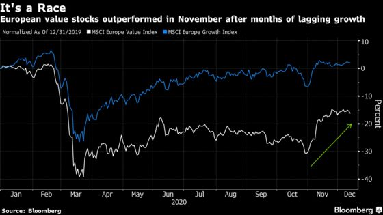 Top European Funds of the Year Bet on Tech Supremacy in 2021