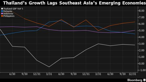 Thailand's economic growth is falling behind its peers among the largest Southeast Asian developing nations