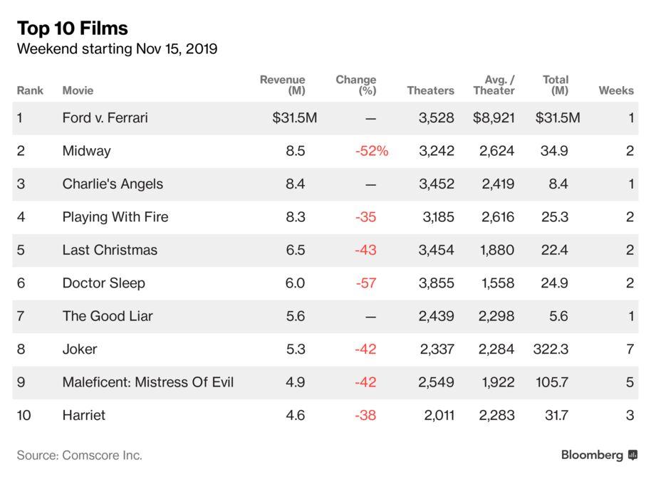 Ford V Ferrari Leads Box Office Bloomberg