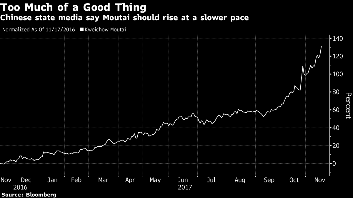 From Bitcoin to Global Equities, It's Risk-On Again in Markets