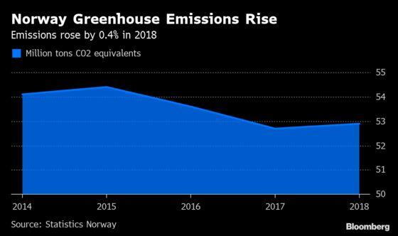 Norway Greenhouse Gas Emissions Rise Despite Renewable Push