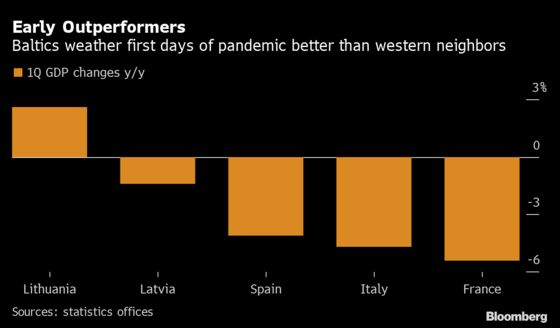 EU's Worst-Hit Corner in 2008 Shrugs Off Early Days of Virus