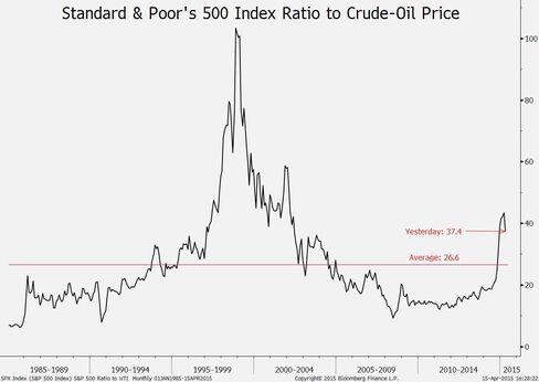 S&P 500 ratio to WTI