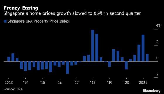 Singapore Housing Market Frenzy Eases as Price Growth Slows