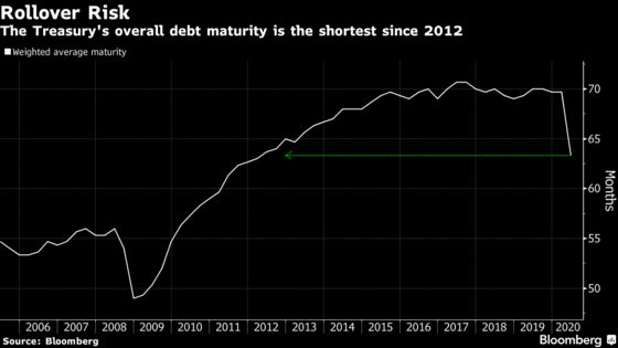 Treasury Market Fired Up to Vault Over Biggest Supply Hurdle Yet