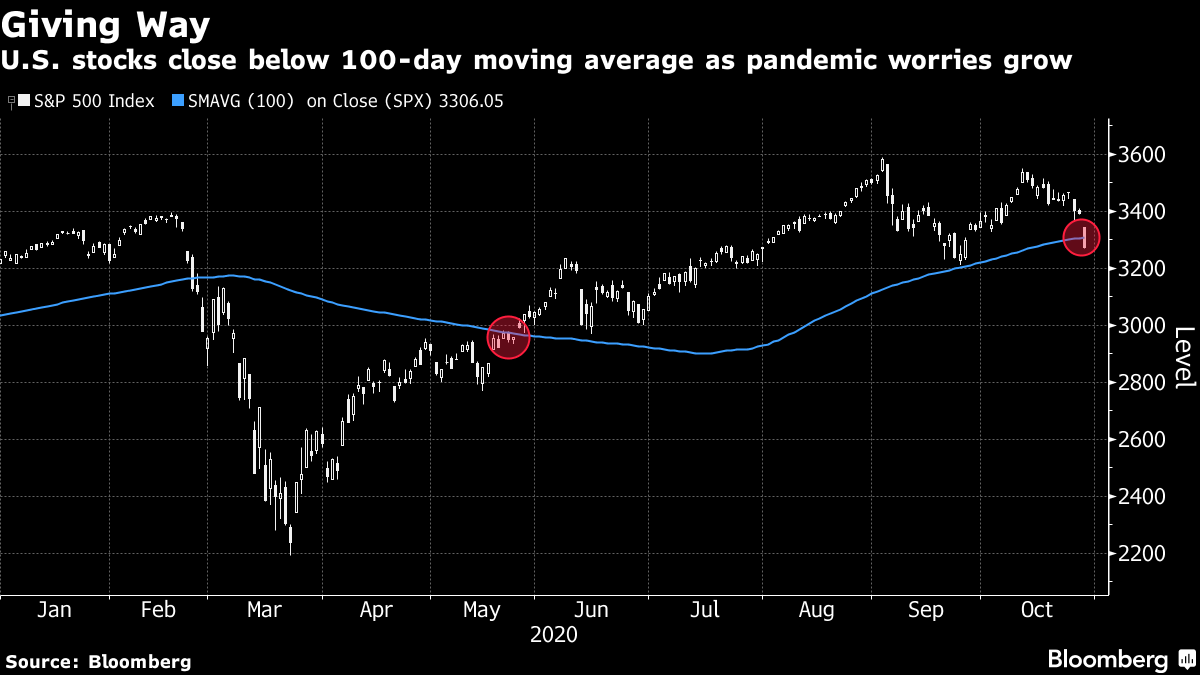 U.S. stocks close below 100-day moving average as pandemic worries grow