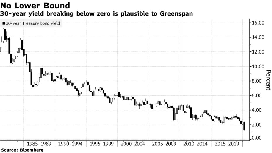 30-year yield breaking below zero is plausible to Greenspan
