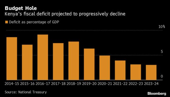 Kenya's Oft-Revised Fiscal Gap Is Its Achilles Heel, Citi Says