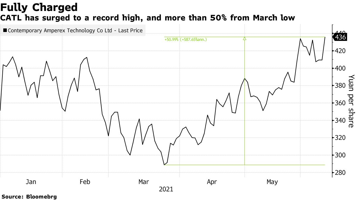 CATL has surged to a record high, and more than 50% from March low