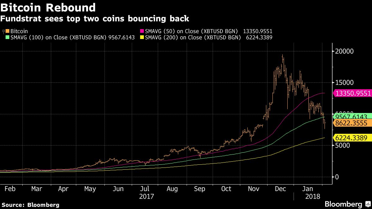 Get Ready for the Bitcoin Recovery. Technicians Point to Rebound