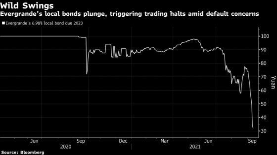 Evergrande's Wild SwingsShow Risks in China's Local Bond Market