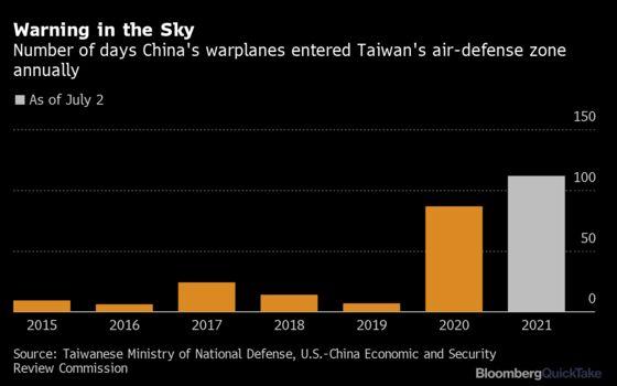 Why China Keeps Sending Warplanes to Fly Near Taiwan