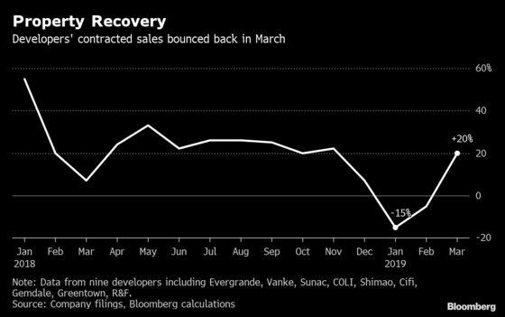 China's Property Market Is Feeling the Stimulus Effect