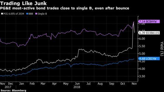 PG&E Bonds Follow Stock Higher as Bankruptcy Concerns Ease
