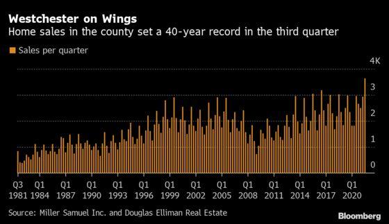 Westchester Home Sales Hit 40-Year High as Suburbs Still Beckon