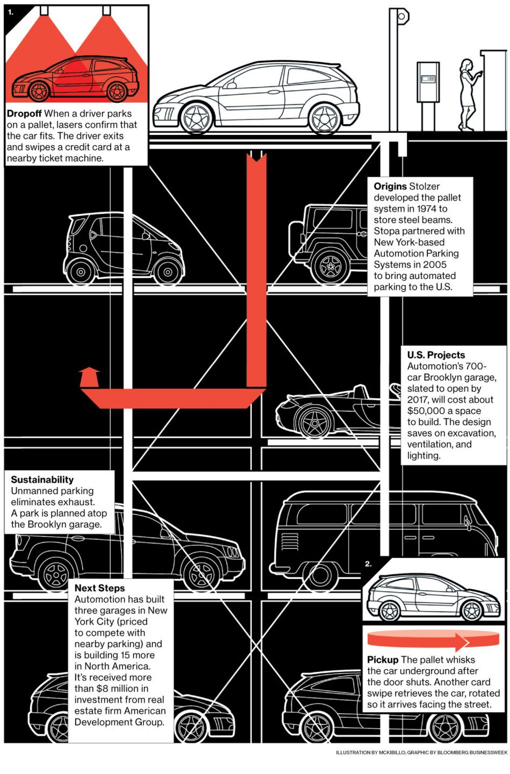 Innovation Automated Parking Garage By Paul Stolzer Bloomberg