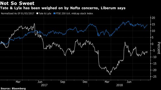 Nafta-Exposed European Stocks Taste Sweeter, at Least for Now