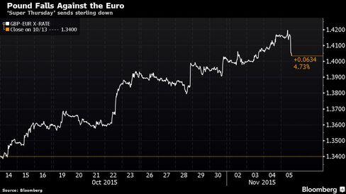 'Super Thursday' sends sterling down