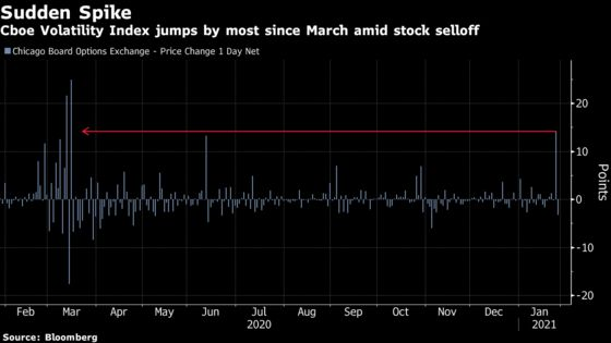 Stock Fears Come Back With VIX Trading Near November High