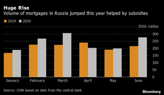 Apartment Prices Surge in Russia, Raising Fears of a Bubble