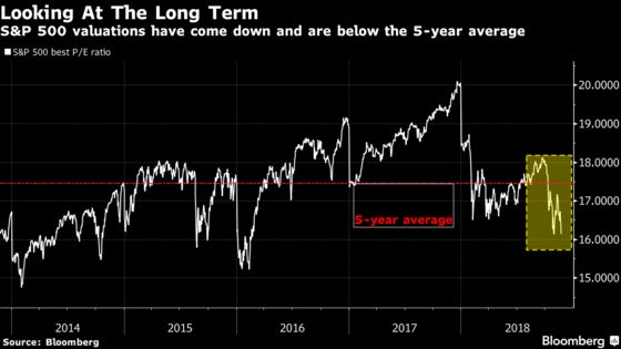 S&P 500 Valuation Floor Is as Wobbly as 2019 Earnings Estimates