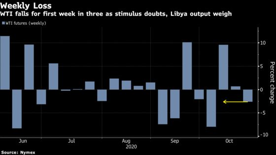 Oil Drops Further With Libyan Output Set to Rise in Coming Weeks
