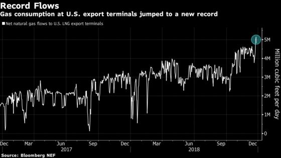 China Cracks Open Door for U.S. Natural Gas Imports as Wintry Cold Hits