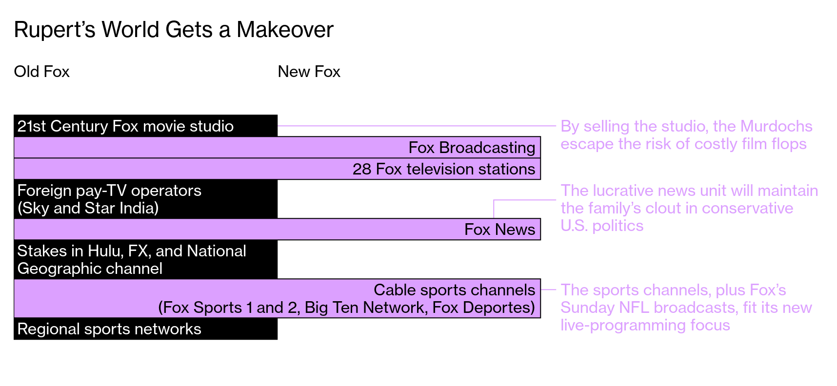 How the Murdoch Children Are Likely to Spend Their Disney