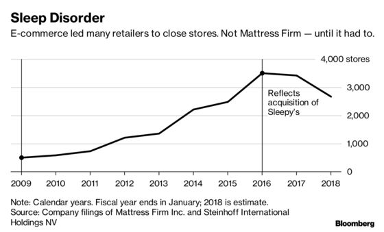 How a Frenzied Expansion Brought Down America's No. 1 Mattress Seller