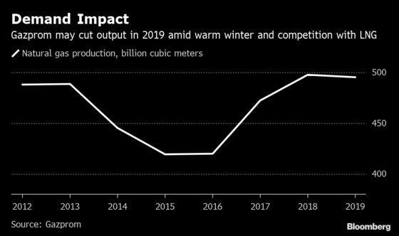 Gazprom Sees Output Falling as EU Gas Demand Declines This Year