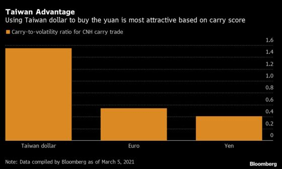 Top Carry Trade Gets Squeezed by Taiwan Dollar's Advance