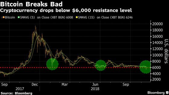 Crypto-Linked Stocks Drop After Bitcoin Sank to One-Year Low