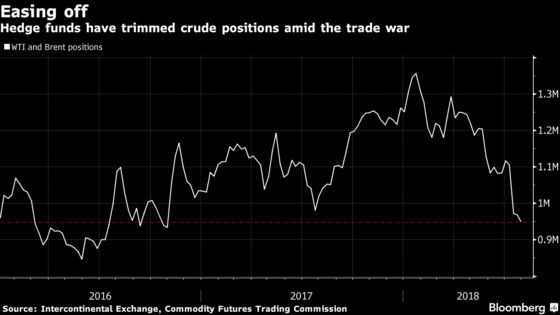 Hedge Funds Unnerved by Trade War Cut Oil Bets to 2-Year Low