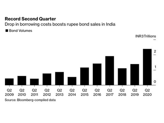 relates to India Company Bond Sales Hit Record as Borrowing Costs Drop