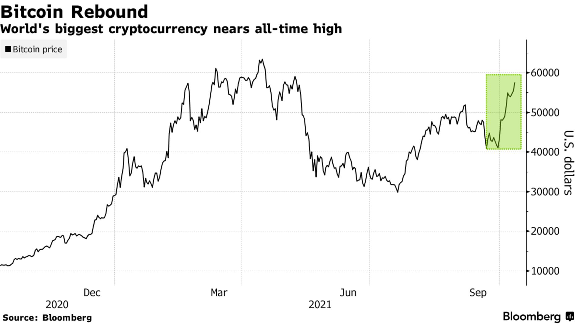 World's biggest cryptocurrency nears all-time high