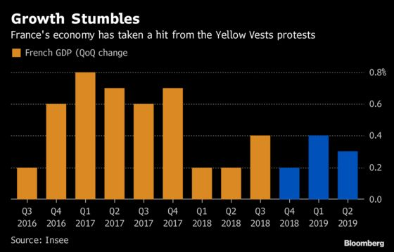 French Economic Growth to Slow by Half Because of Yellow Vests