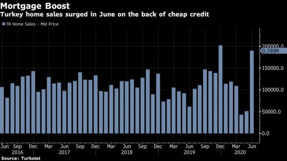 Turkish Home Sales Surge After Banks Unleashed Cheap Mortgage