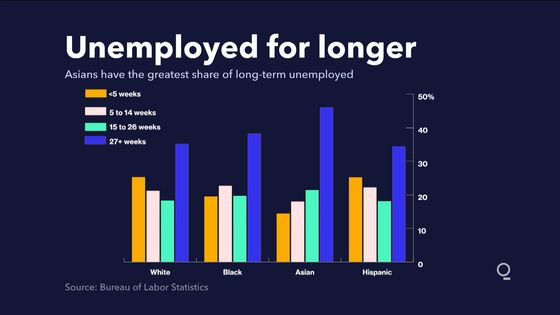 Jobless for Longer: How the Pandemic Has Hit Asian Americans