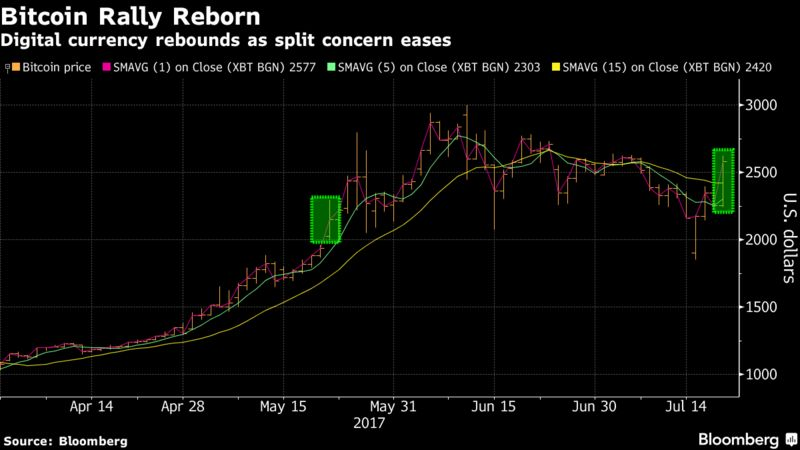 2018 курс биткоина в году-1