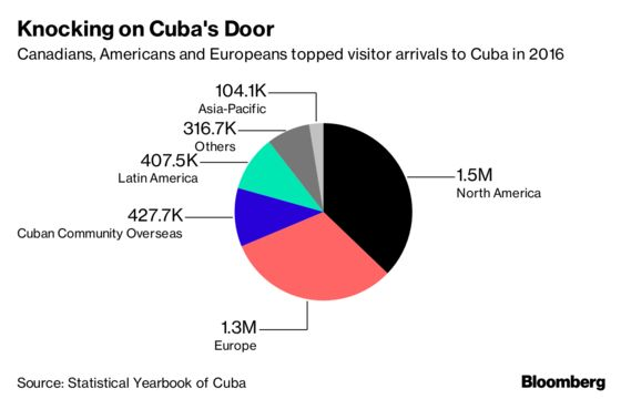 Why Cuba's Missing Out on Asia's Big-Spending Tourists