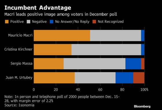 Macri'sRe-Election Chances Hinge on Economic Recovery, Poll Shows