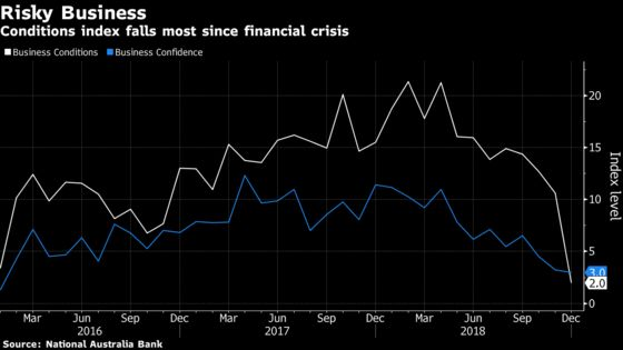 AustraliaFirms See Worst Slump in Conditions Since Financial Crisis