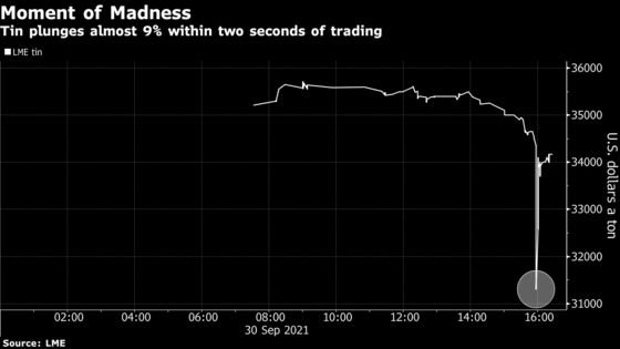 Huge But Brief Slump in Tin Leaves Traders Scratching Heads